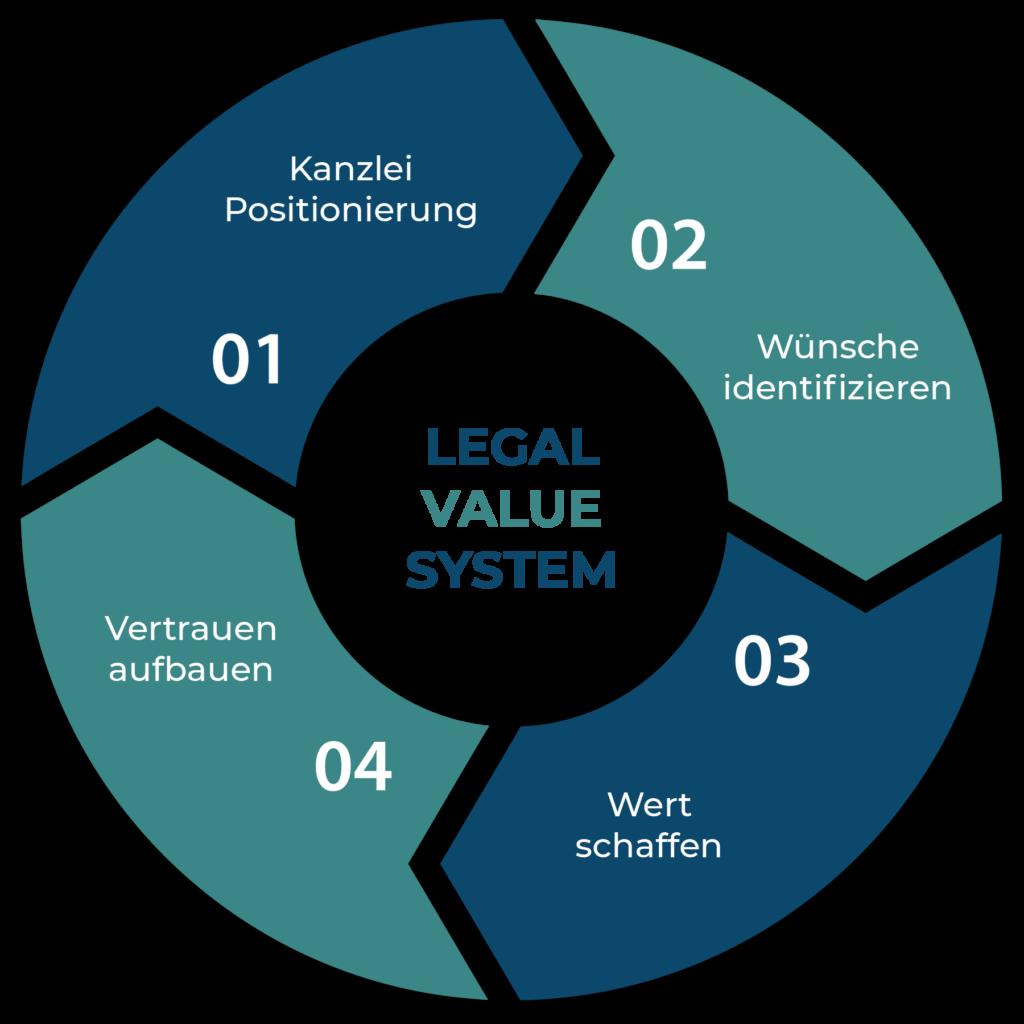 Legal-Value-System Flywheel
